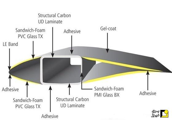 ساختار پره کامپوزیتی پره توربین بادی
