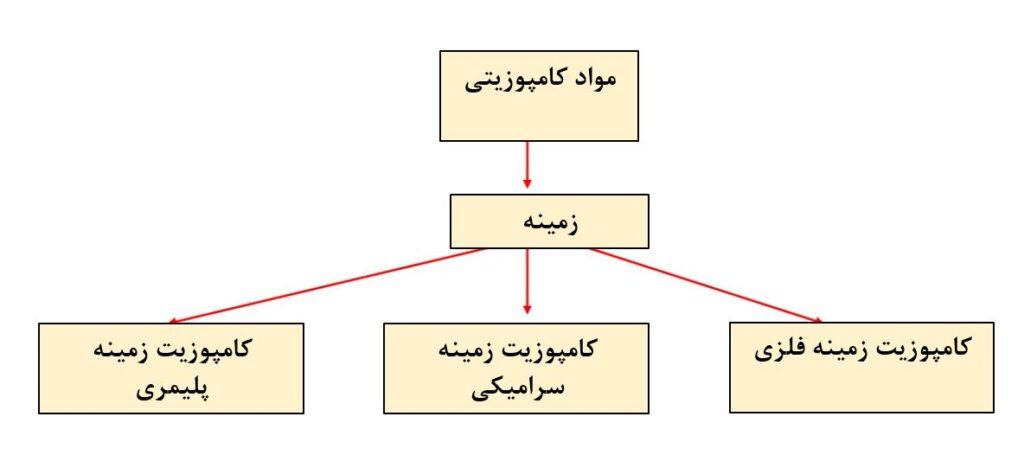 جدول کامپوزیت